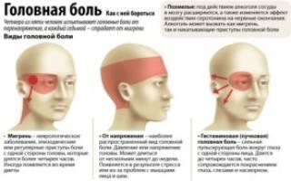 Боль в голове при остеохондрозе симптомы